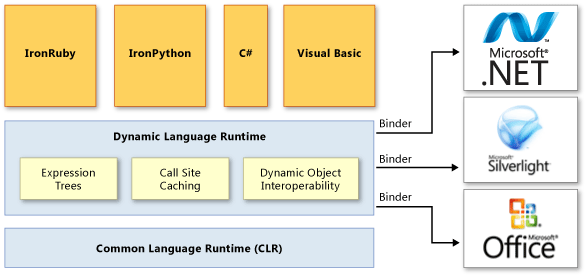 dynamic runtime architecture