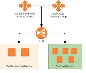 hybrid auto scaling