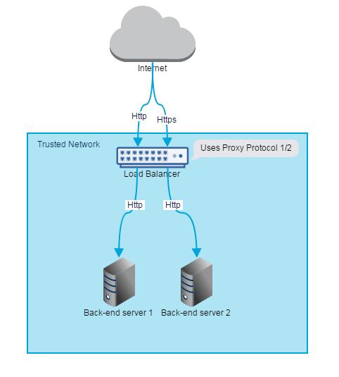 SSL Termination and AWS ELB   cloudncode