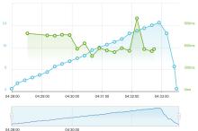 user-vs-load-time-2