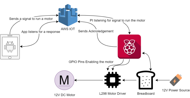 Make your first IOT device via AWS IOT Service and Raspberry